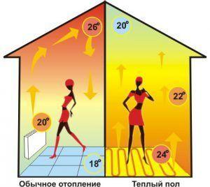 Преимущества водяного теплого пола перед обычным отоплением