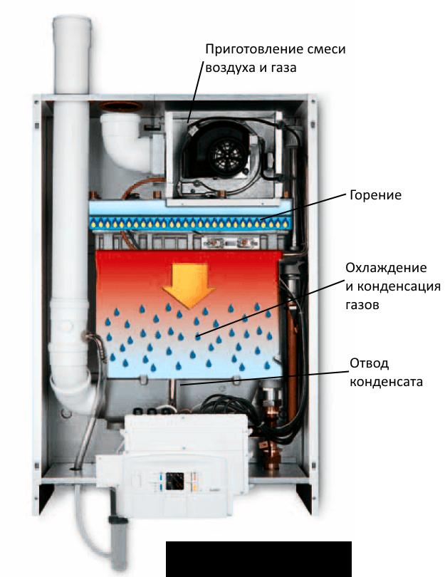 Принцип действия конденсационного газового котла для теплого пола