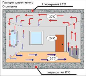 Принцип конвективного отопления