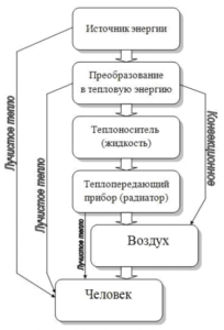 Принцип работы инфракрасного нагревателя
