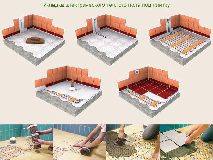 Процесс монтажа электрического теплого пола под плитку в ванной