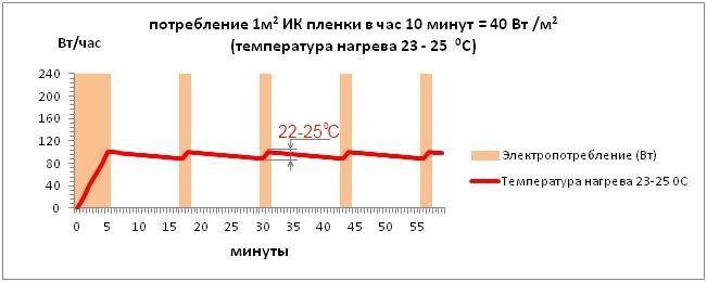 Расчет энергопотребления инфракрасной пленки на загородный дом жилой площадью S =167м2