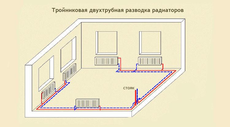 Расположение радиаторов отопления