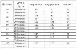 Размеры бухт полиэтиленовых труб