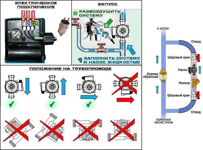 Рекомендации по подключению насоса для системы отопления
