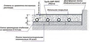 Схема бетонной стяжки для теплого пола