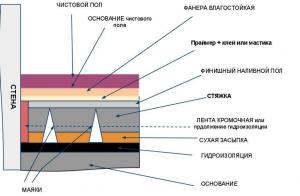 Схема чистового покрытия для теплого пола