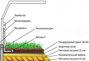 Схема электрического теплого пола в теплице