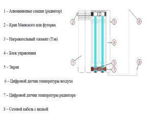 Схема и принцип работы жидкостного электрического радиатора