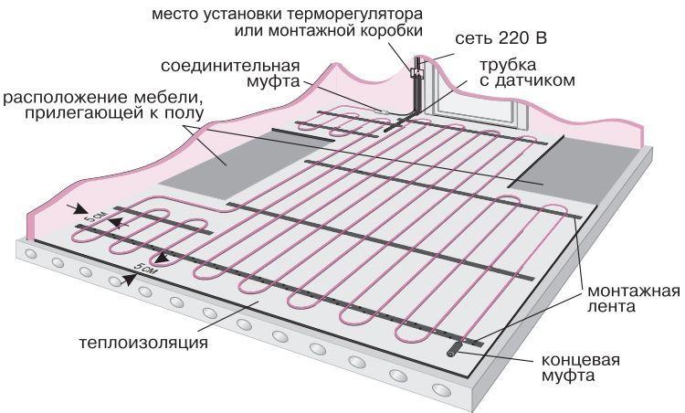 Схема кабельной нагревательной секции электрического теплого пола