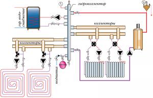 Схема коллекторного узла в системе теплого пола