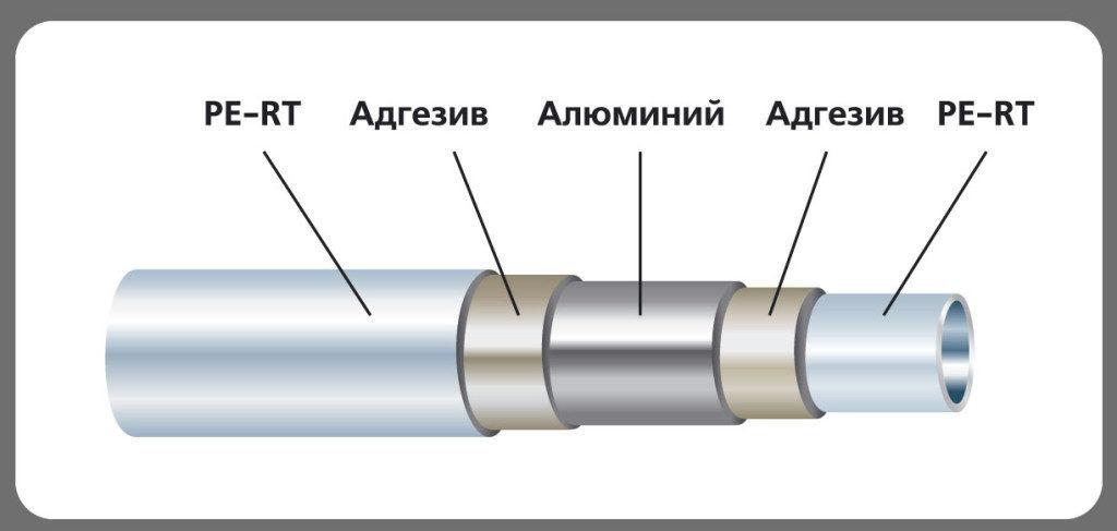 Схема металлопластиковой трубы PEX-AL-PEX
