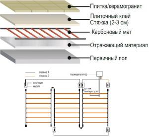 Схема монтажа карбонового теплого пола