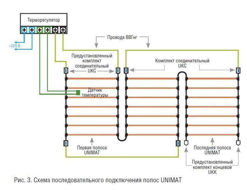 Схема монтажа теплого стержневого пола