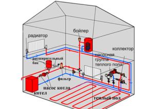 Схема монтажа водяного теплого пола в доме