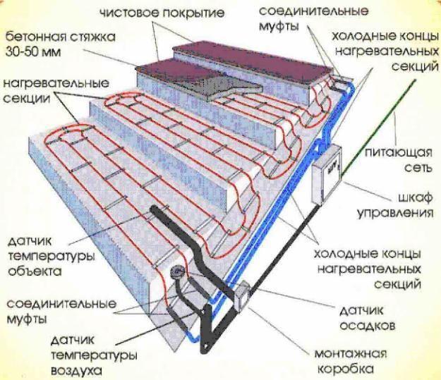 Схема обогрева ступеней с помощью нагревательного кабеля