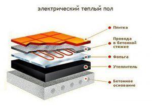 Схема пирога электрического теплого пола