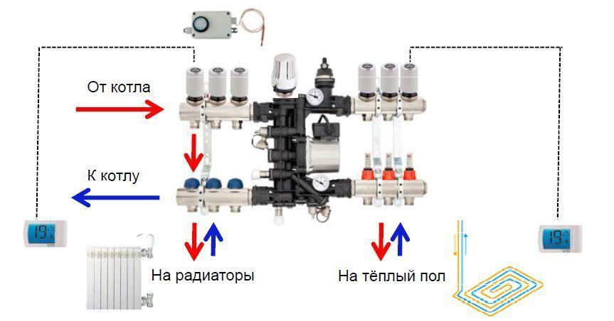 Схема подключения смесительного узла к разным видам отопления