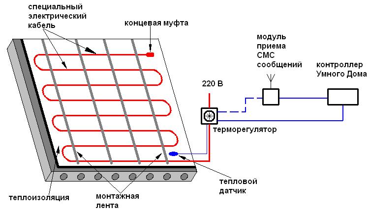Схема подключения теплого электрического кабеля