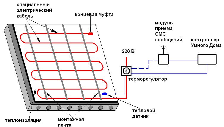Схема подключения теплого электрического пола