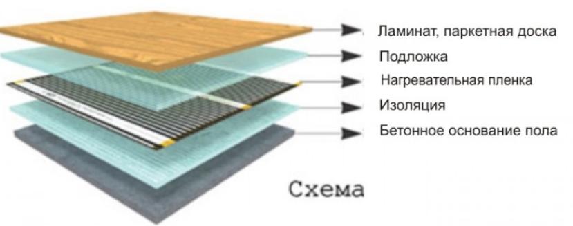 Схема расположения нагревательной пленки