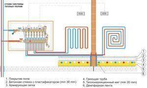 Схема расположения водяного теплого пола