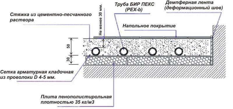 Схема стяжки для теплого водного пола