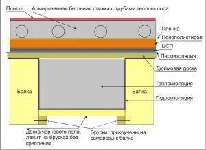 Схема теплого водяного пола в доме