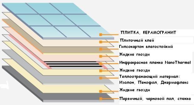 Схема укладки слоев для электрического теплого пола под плитку