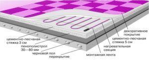 Схема укладки слоев для водяного теплого пола