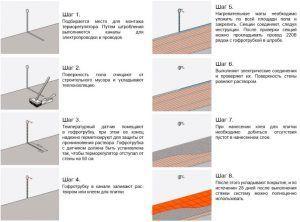 Схема установки электрических универсальных нагревательных матов для теплого пола