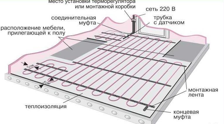 Схема установки водяного теплого пола в помещении