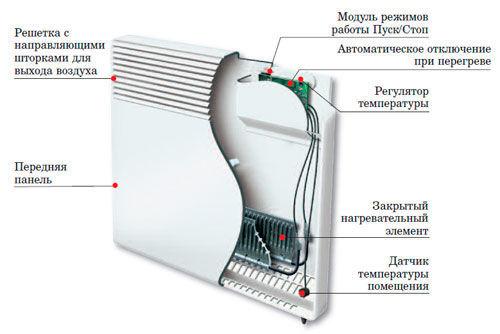 Схема устройства электрического конвектора