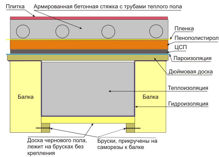 Схема устройства электрического теплого пола в частном доме