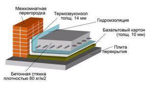 Схема устройства пирога для теплого пола с гидроизоляцией