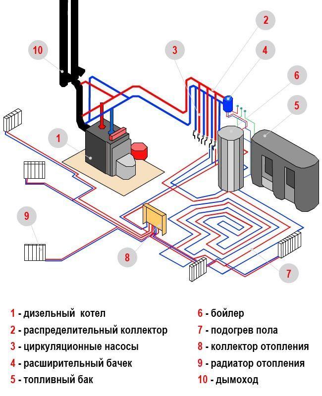Отопление дома своими руками этапы