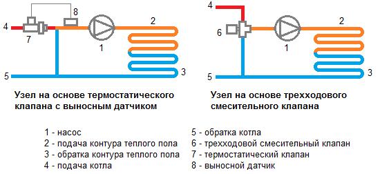 Схема узлов на основе трехходового смесительного и термостатического клапанов для теплых полов