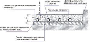 Схема заливки стяжки