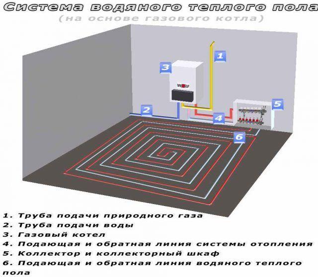 Схема подключения водяного тёплого пола фото 685