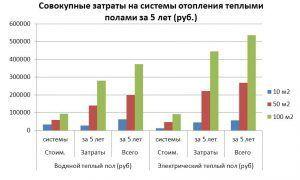Совокупные затраты на системы отопления теплыми полами
