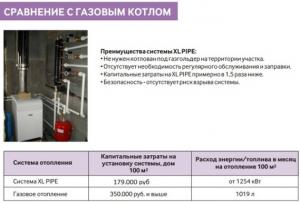 Сравнение с газовым котлом
