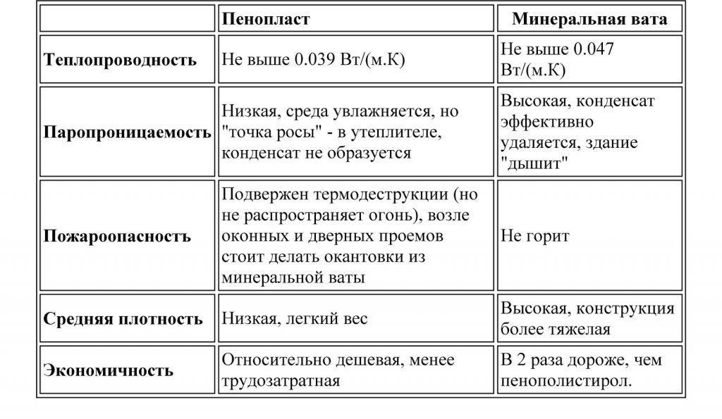 Сравнительная таблица характеристик пенополистирола и минеральной ваты