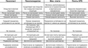 Сравнительная таблица различных характеристик утеплителей