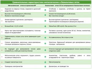 Сравнительные характеристики металлических и базальтовых сеток