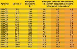 Средние показатели энергопотребления насоса теплого пола