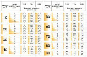 Срок службы полипропиленовых труб разных типов с показателями температур и давления