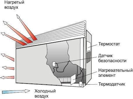 Строение настенного конвектора для отопления