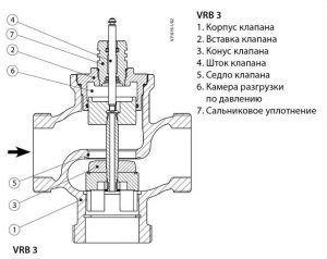 Строение трехходового термостатического смесительного клапана
