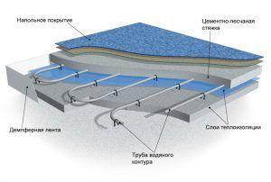 Строение водяного теплого пола в гараже