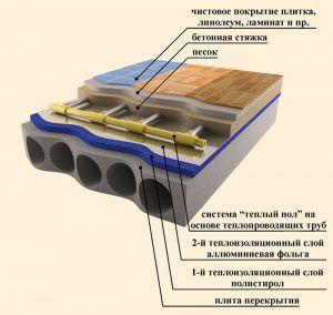 Структура теплого водяного пола на бетонной стяжке